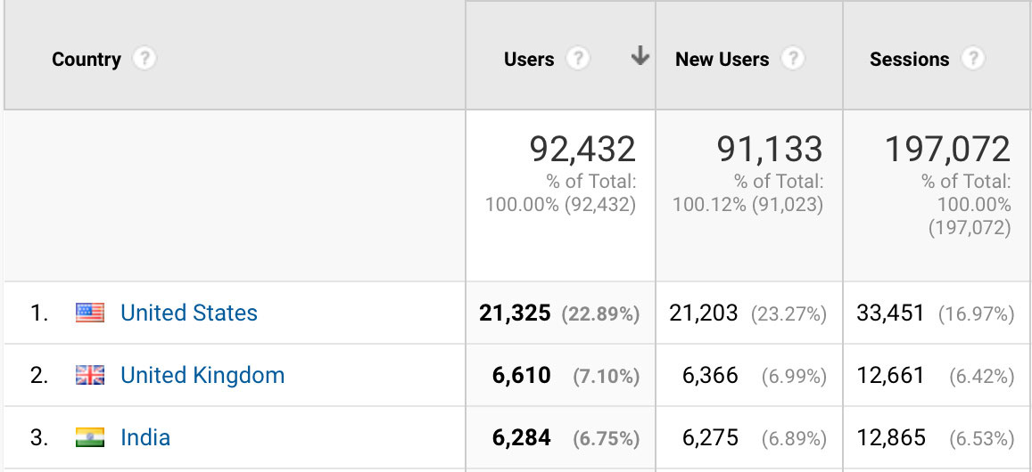 analytics-top-5-countries-personalization-travel-bloggers